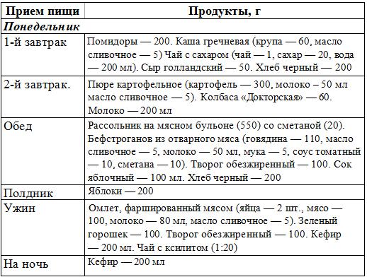 таблицу гликемического индекса