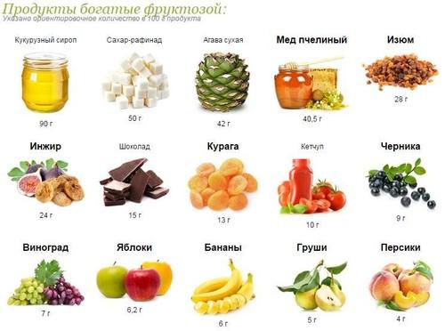 фруктоза при сахарном диабете биохимия